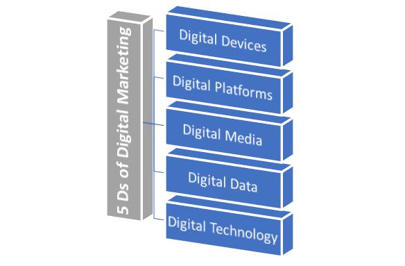5Ds of digital marketing